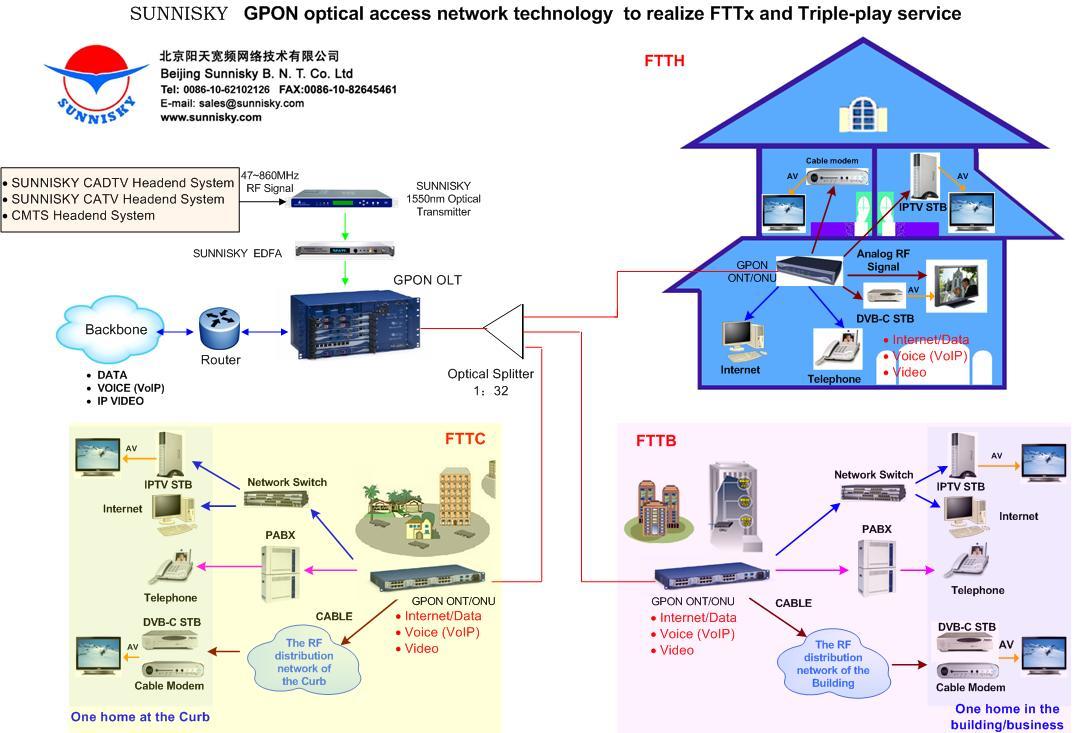 Схема организации gpon сетей